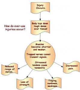 overuse_chart